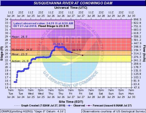 The Susquehanna River crested Thursday.