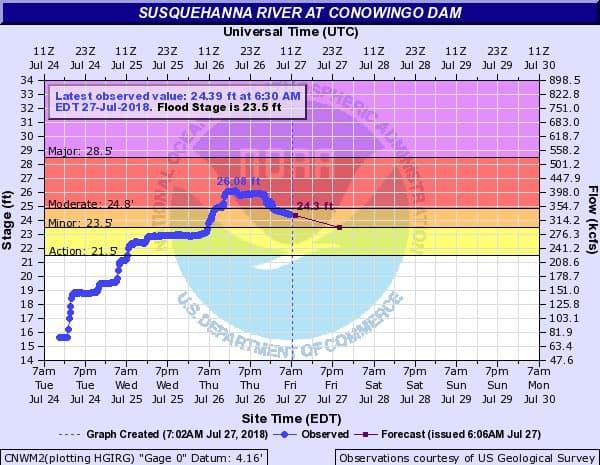 The Susquehanna River crested Thursday.